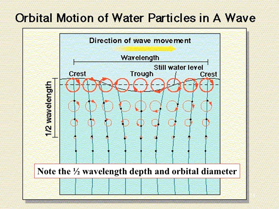 Note the ½ wavelength depth and orbital diameter 14