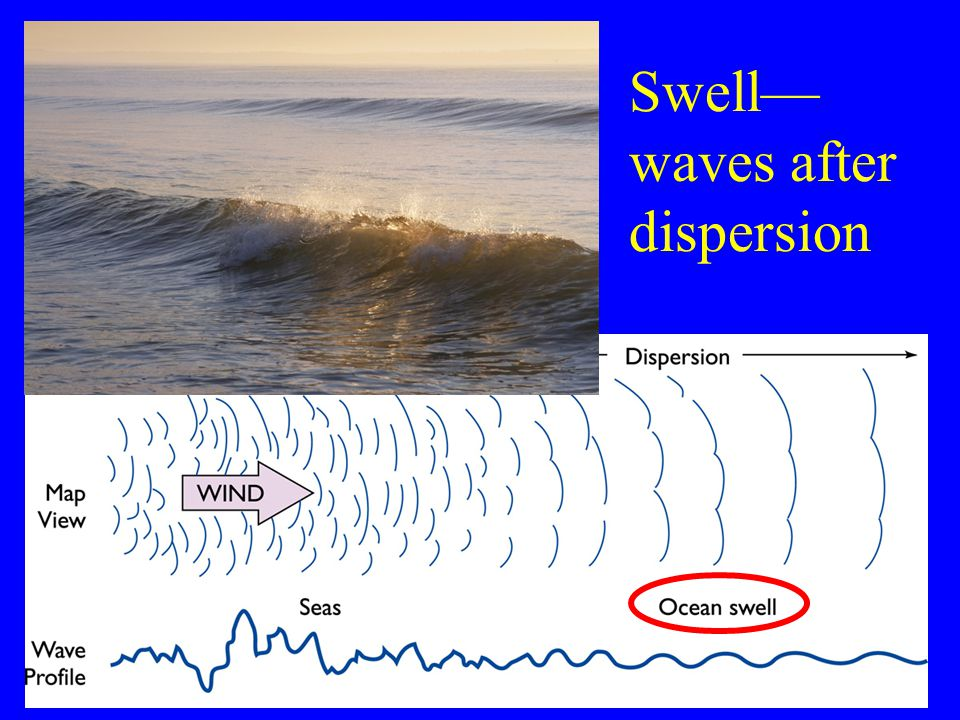 Swell— waves after dispersion 23