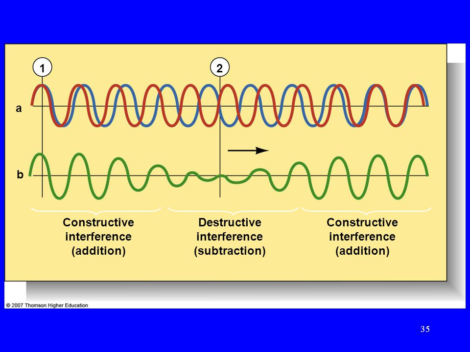 12 a b Constructive interference (addition) Destructive interference (subtraction) Constructive interference (addition) 35
