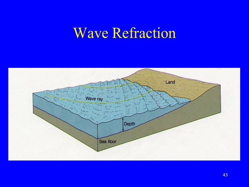 Wave Refraction 43