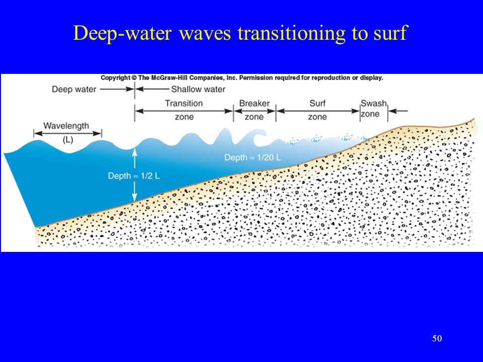 Deep-water waves transitioning to surf 50