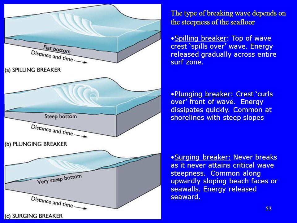 The type of breaking wave depends on the steepness of the seafloor Spilling breaker: Top of wave crest 'spills over' wave. Energy released gradually a
