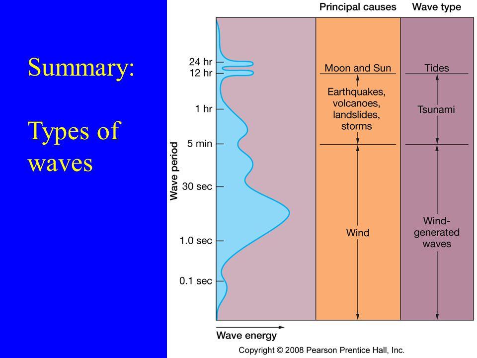 Summary: Types of waves 77