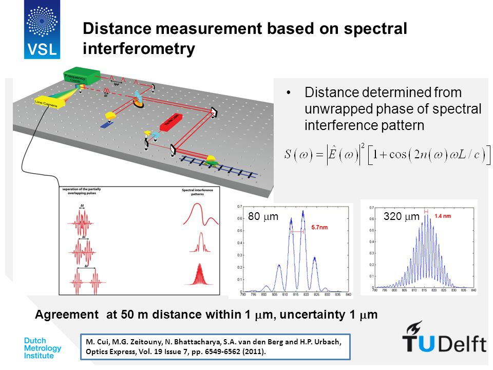 Distance measurement based on spectral interferometry Distance determined from unwrapped phase of spectral interference pattern M.
