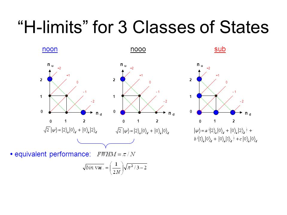 equivalent performance: H-limits for 3 Classes of States +2 +1 0 - 1 - 2 n u n d 0 12 2 1 0 +2 +1 0 - 1 - 2 n u n d 0 12 2 1 0 +2 +1 0 - 1 - 2 n u n d 0 12 2 1 0 noon nooo sub