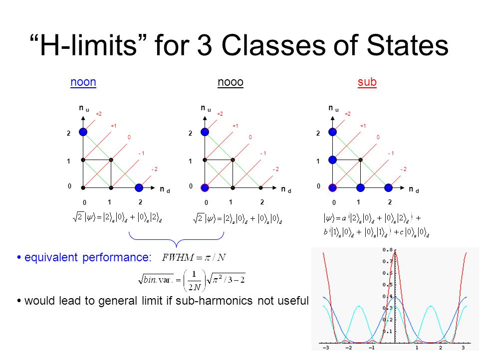 equivalent performance: would lead to general limit if sub-harmonics not useful H-limits for 3 Classes of States +2 +1 0 - 1 - 2 n u n d 0 12 2 1 0 +2 +1 0 - 1 - 2 n u n d 0 12 2 1 0 +2 +1 0 - 1 - 2 n u n d 0 12 2 1 0 noon nooo sub