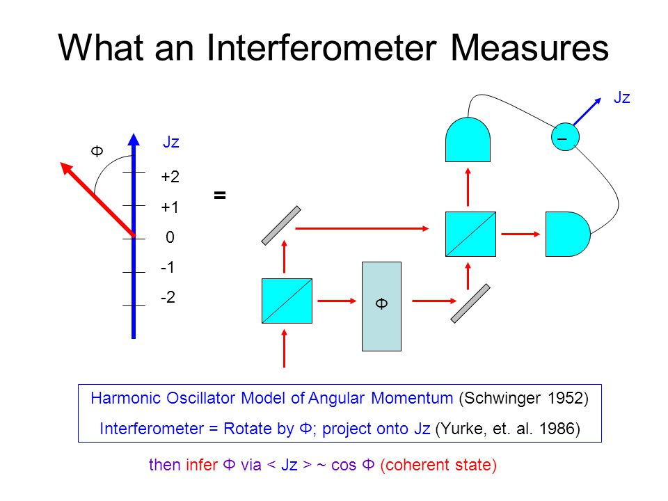 What an Interferometer Measures Φ +2 +1 0 -2 Jz Φ _ Harmonic Oscillator Model of Angular Momentum (Schwinger 1952) Interferometer = Rotate by Φ; project onto Jz (Yurke, et.