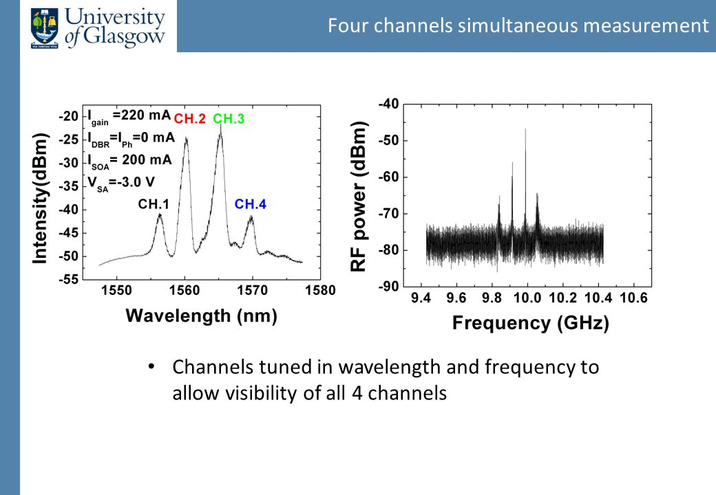 Four channels simultaneous measurement Channels tuned in wavelength and frequency to allow visibility of all 4 channels