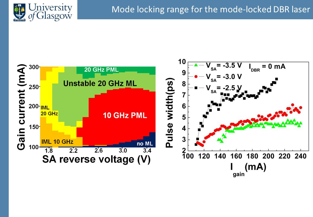 Mode locking range for the mode-locked DBR laser