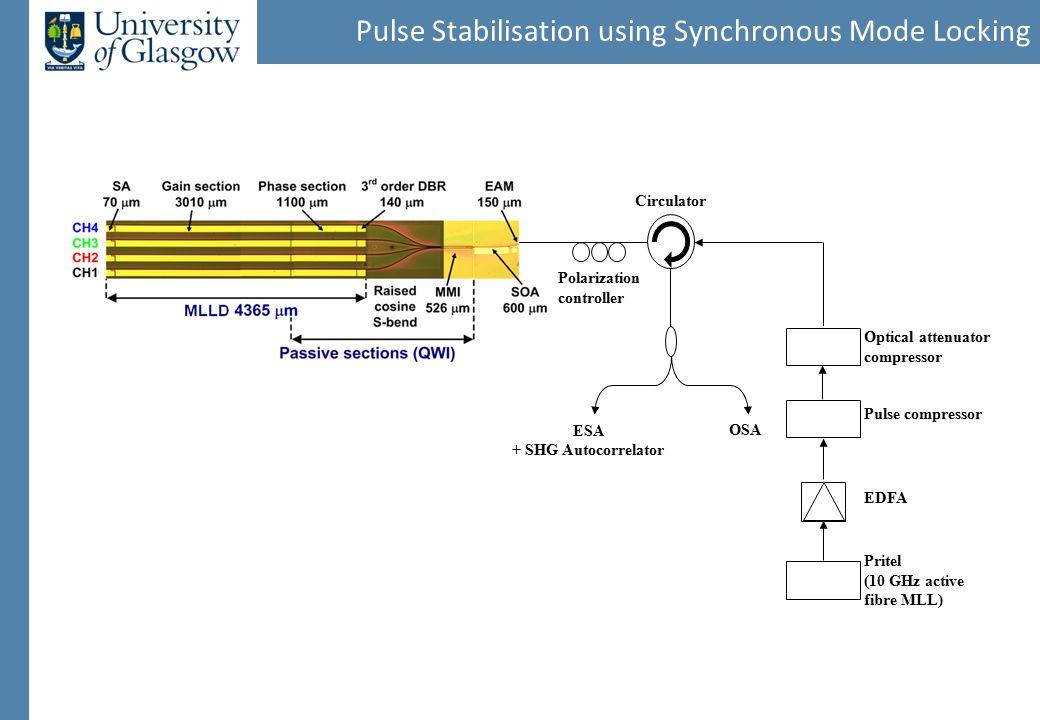 Pulse Stabilisation using Synchronous Mode Locking Optical attenuator compressor Pritel (10 GHz active fibre MLL) EDFA Pulse compressor Polarization controller OSA ESA + SHG Autocorrelator Circulator