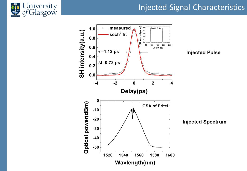 Injected Signal Characteristics Injected Pulse Injected Spectrum