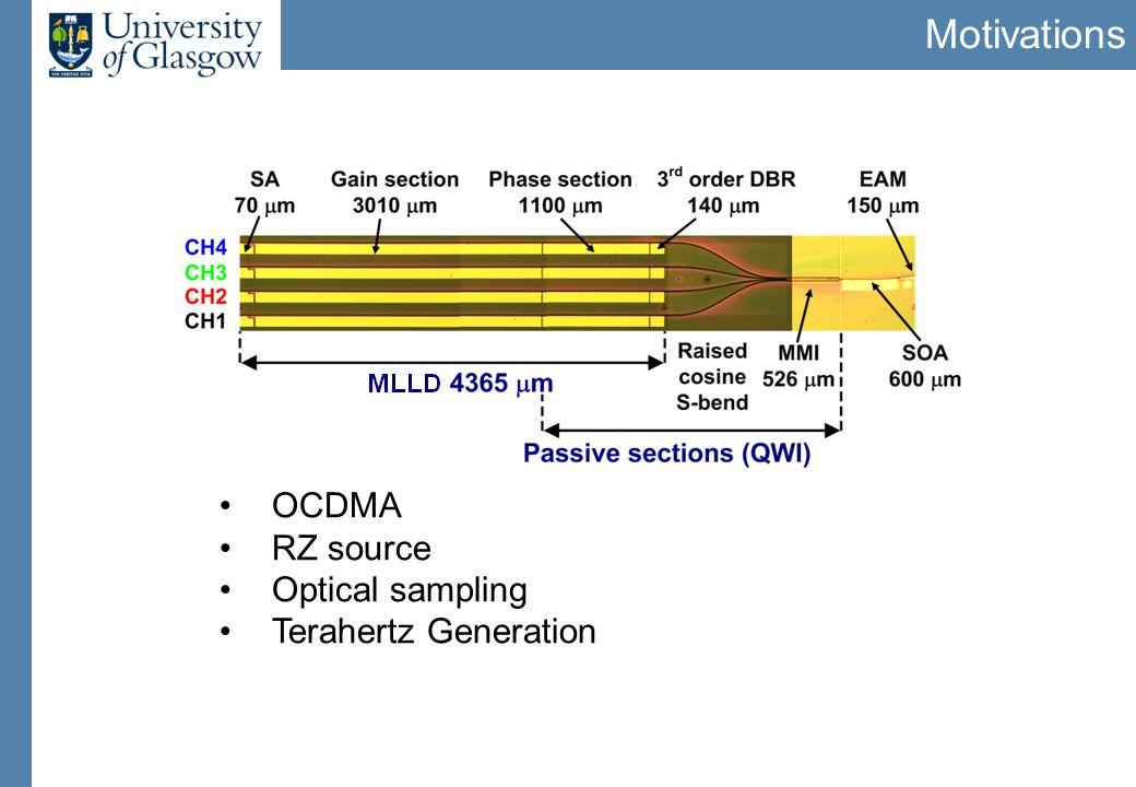 Motivations OCDMA RZ source Optical sampling Terahertz Generation