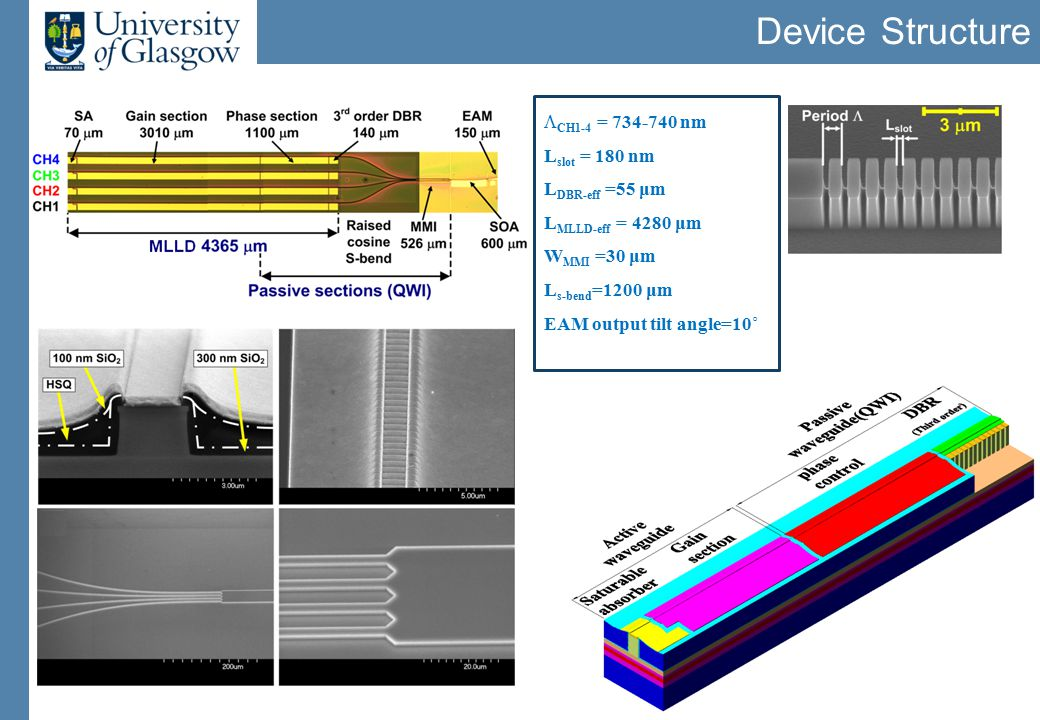 Optimisation of DBR gratings Simultaneous etching of waveguide mesa and grating RIE lag effects 3rd order gratings investigated with CAMFR software Low-loss and efficient DBRs are obtainable for narrow slots Slot width of 180 nm is selected as a trade-off between reduced losses and fabrication
