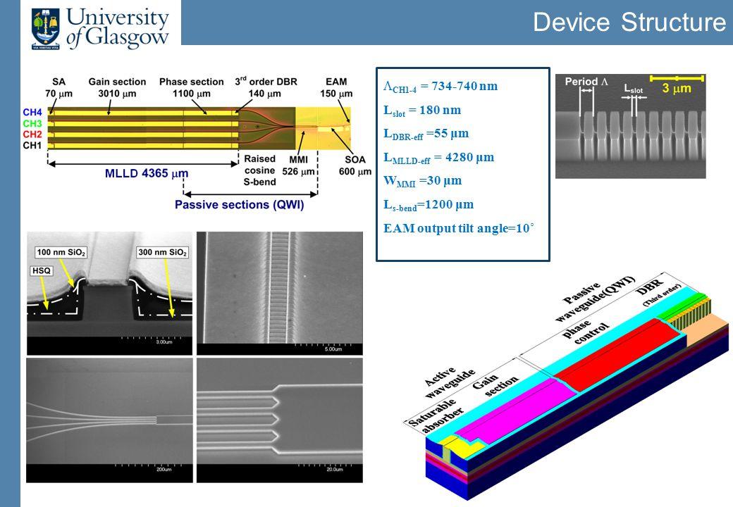 Device Structure  CH1-4 = 734-740 nm L slot = 180 nm L DBR-eff =55 μm L MLLD-eff = 4280 μm W MMI =30 μm L s-bend =1200 μm EAM output tilt angle=10˚