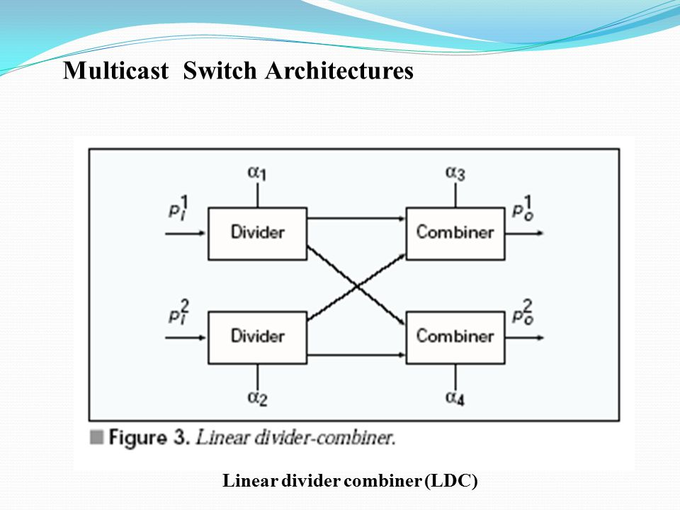 Multicast Switch Architectures Linear divider combiner (LDC)