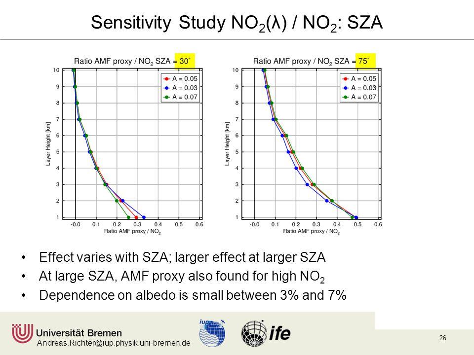 Andreas.Richter@iup.physik.uni-bremen.de 26 Sensitivity Study NO 2 (λ) / NO 2 : SZA Effect varies with SZA; larger effect at larger SZA At large SZA,