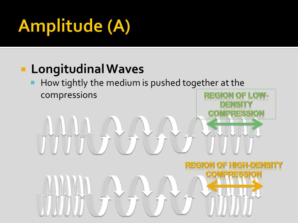  Longitudinal Waves  How tightly the medium is pushed together at the compressions