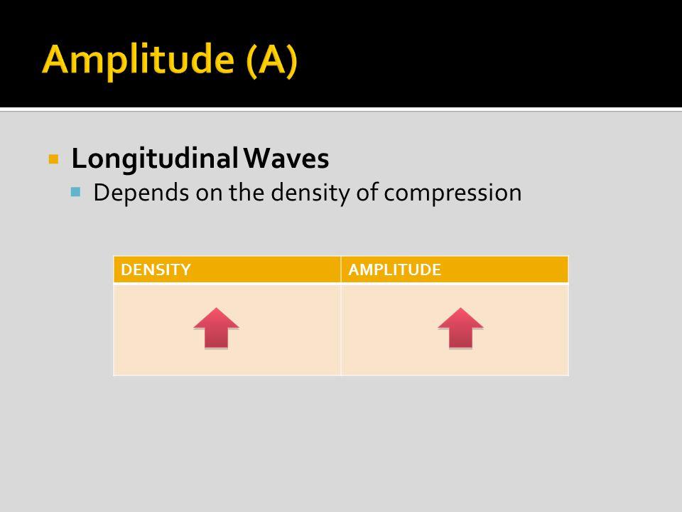  Longitudinal Waves  Depends on the density of compression DENSITYAMPLITUDE