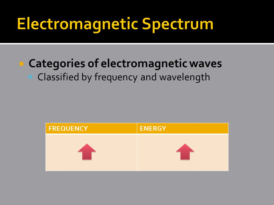  Categories of electromagnetic waves  Classified by frequency and wavelength FREQUENCYENERGY