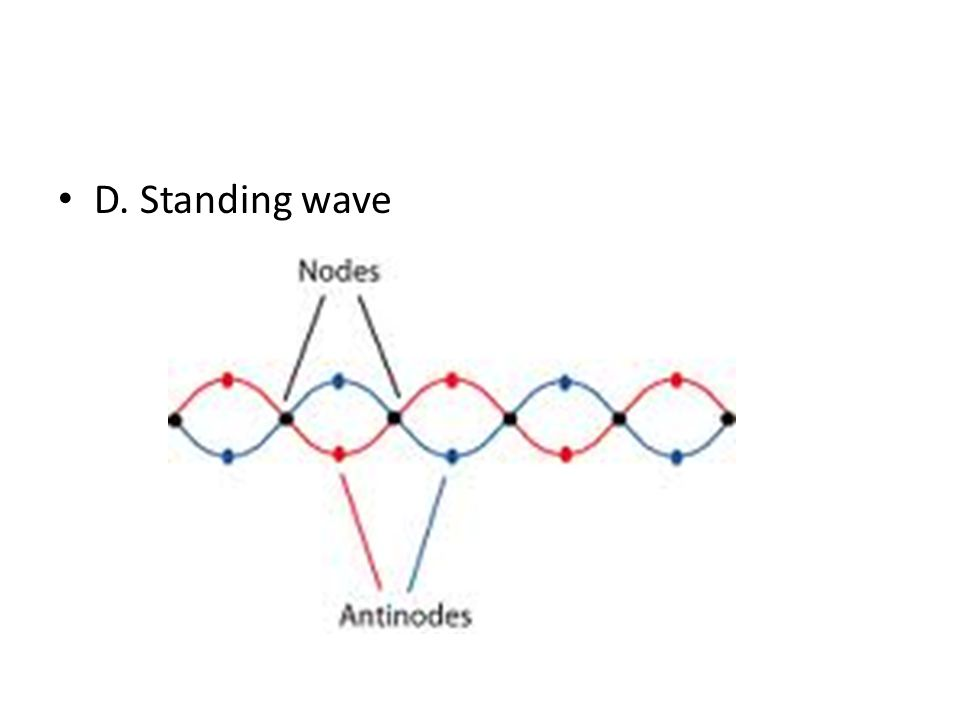 D. Standing wave