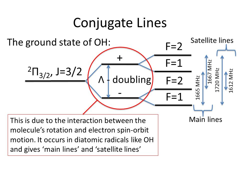 Conjugate Lines 2 Π 3/2, J=3/2 - F=2 F=1 + F=2 F=1 Λ - doubling This is due to the interaction between the molecule's rotation and electron spin-orbit motion.