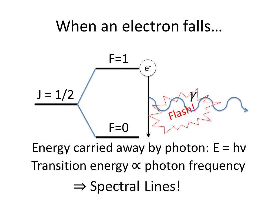 When an electron falls… J = 1/2 F=1 F=0 e-e- e-e- Energy carried away by photon: E = hν Transition energy ∝ photon frequency ⇒ Spectral Lines!