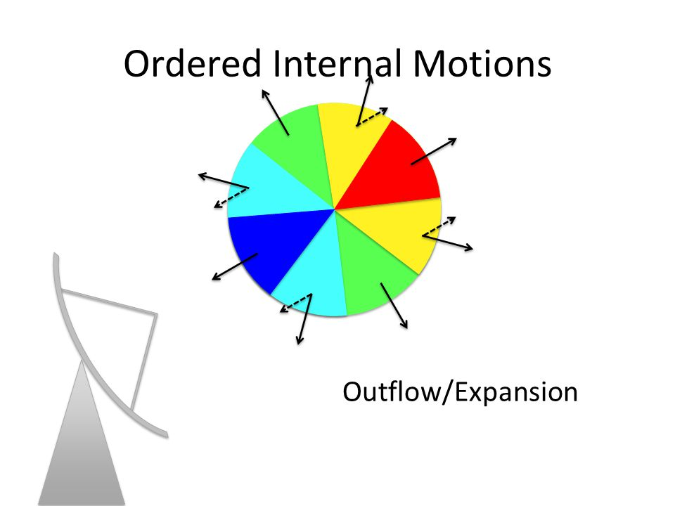 Ordered Internal Motions Outflow/Expansion