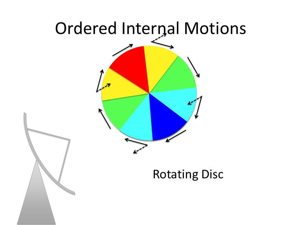 Ordered Internal Motions Rotating Disc