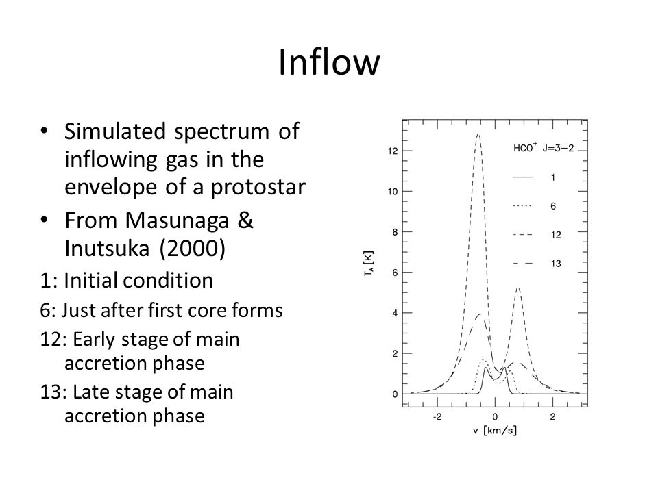 Inflow Simulated spectrum of inflowing gas in the envelope of a protostar From Masunaga & Inutsuka (2000) 1: Initial condition 6: Just after first core forms 12: Early stage of main accretion phase 13: Late stage of main accretion phase