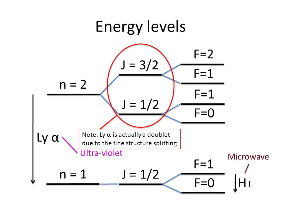 H IH I n = 2 Energy levels J = 1/2 F=1 F=0 J = 1/2 F=1 F=0 J = 3/2 F=2 F=1 n = 1 Ly α Ultra-violet Microwave Note: Ly α is actually a doublet due to the fine structure splitting