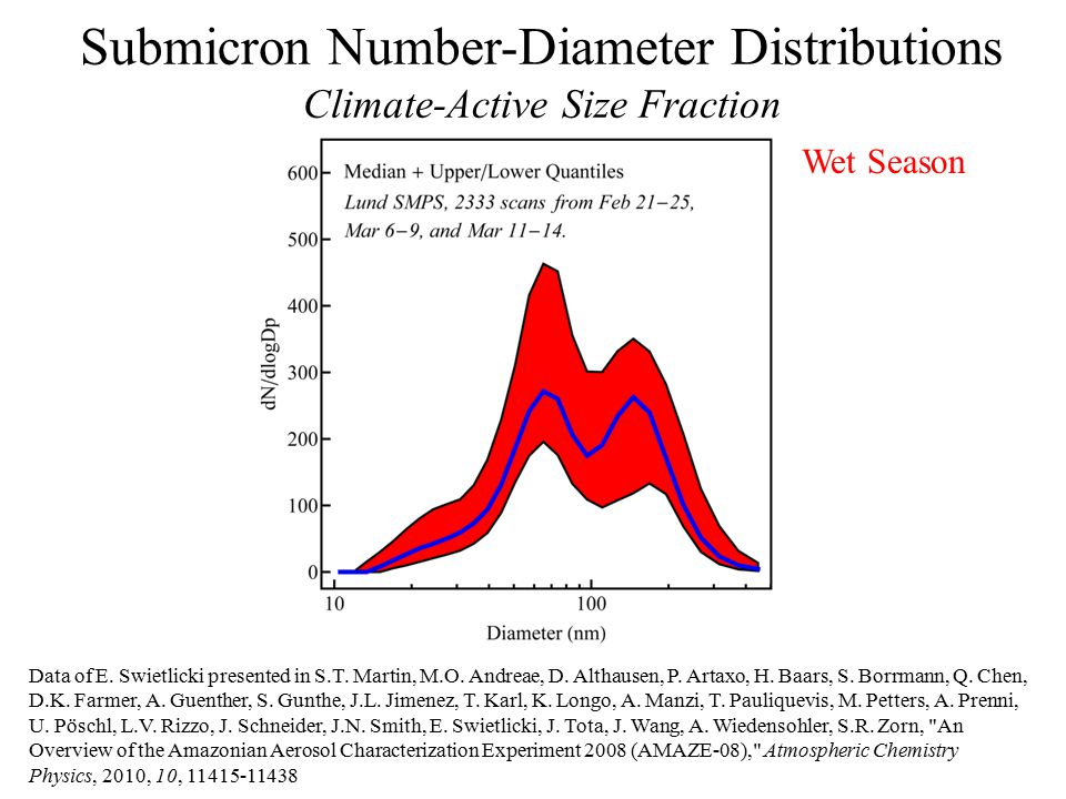 Submicron Number-Diameter Distributions Climate-Active Size Fraction Data of E.