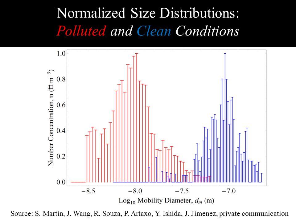 Source: S. Martin, J. Wang, R. Souza, P. Artaxo, Y.