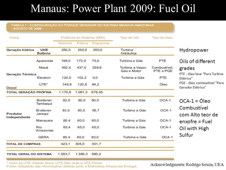 OCA-1 = Óleo Combustível com Alto teor de enxofre = Fuel Oil with High Sulfur Oils of different grades PTE - óleo leve Para Turbina Elétrica PGE - óleo combustível Para Gerador Elétrico Manaus: Power Plant 2009: Fuel Oil Hydropower Acknowledgments: Rodrigo Souza, UEA