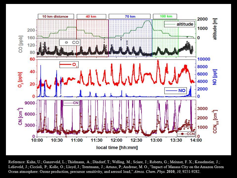 Reference: Kuhn, U.; Ganzeveld, L.; Thielmann, A.; Dindorf, T.; Welling, M.; Sciare, J.; Roberts, G.; Meixner, F.
