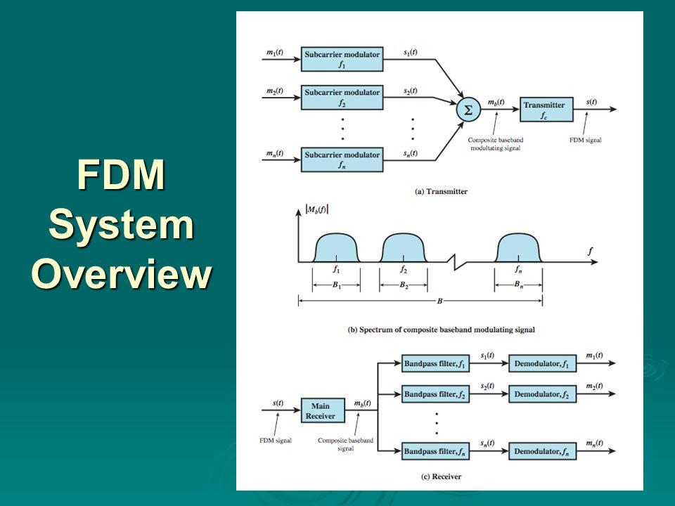 Example of Statistical TDM Frame Format