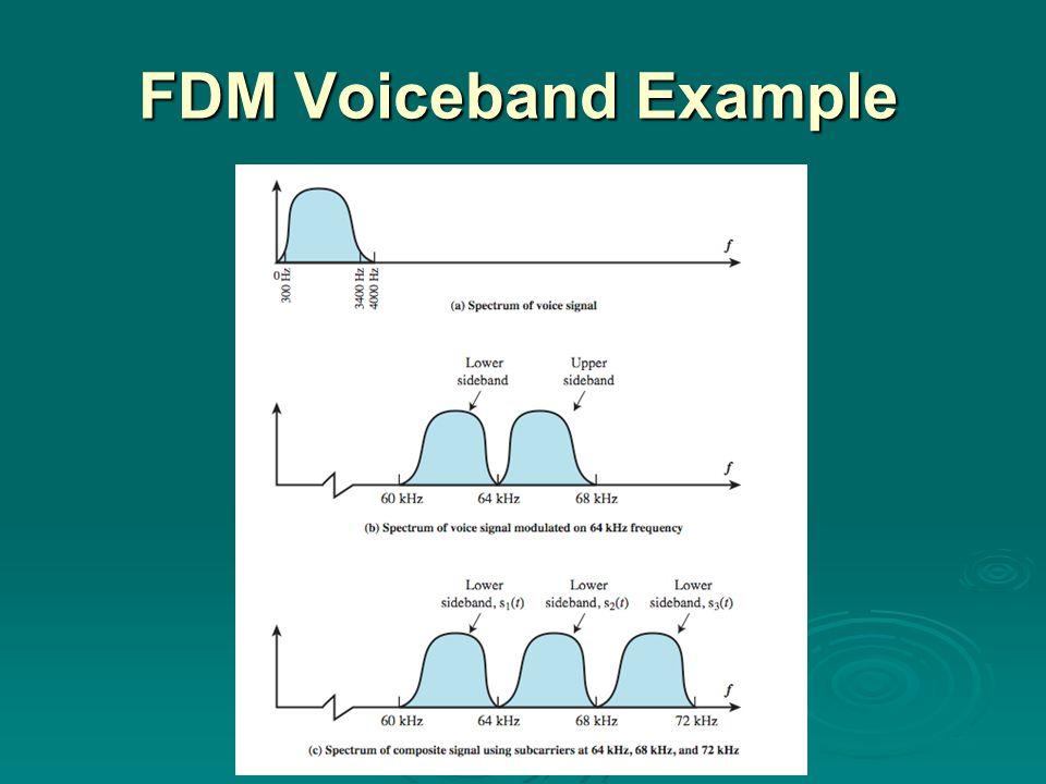 TDM Example 32 bit frame composed of: 16 PCM bits + 8 X 2bits of digital sources