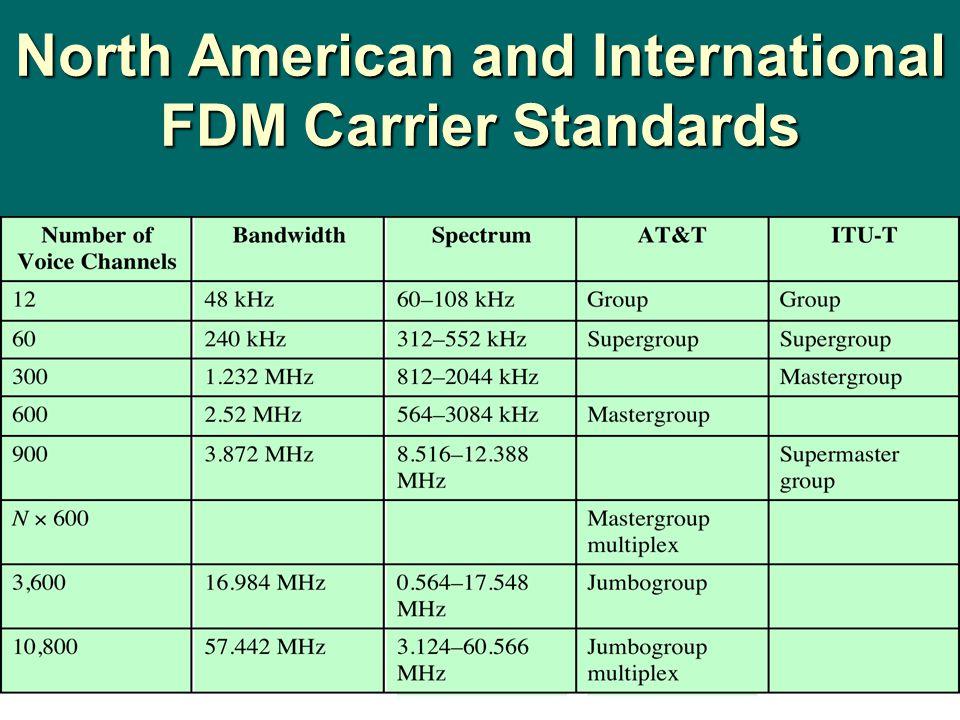 Summary mmmmultiplexing multiple channels on single link FFFFDM analog carrier systems wavelength division multiplexing TTTTDM TDM link control pulse stuffing sssstatistical TDM bbbbroadband AAAADSL and xDSL