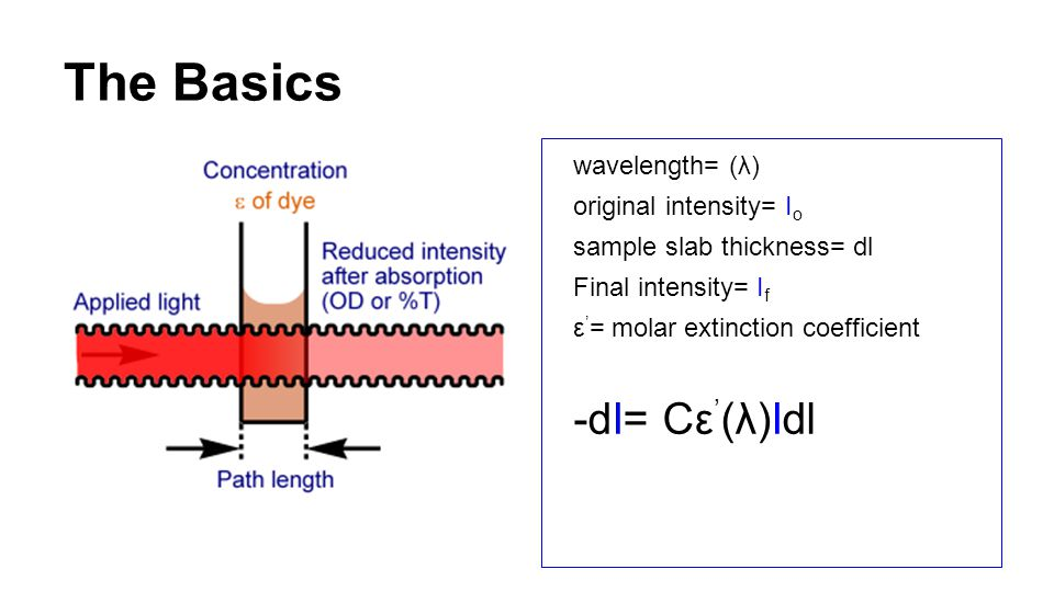 The Basics wavelength= (λ) original intensity= Ι o sample slab thickness= dl Final intensity= I f ε ' = molar extinction coefficient -dI= Cε ' (λ)Idl