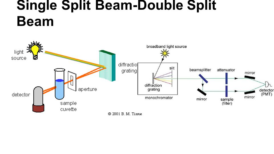 Single Split Beam-Double Split Beam