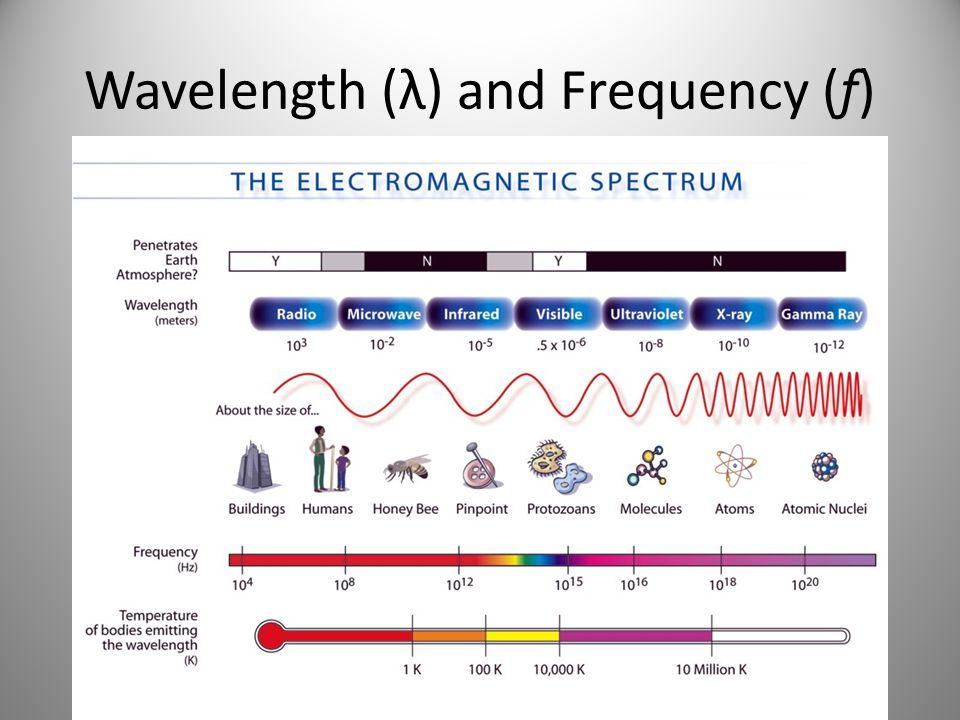 Longest wavelength.– Radio Waves Shortest wavelength.