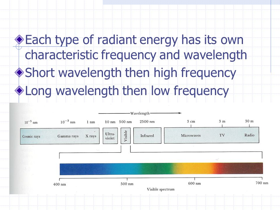Each type of radiant energy has its own characteristic frequency and wavelength Short wavelength then high frequency Long wavelength then low frequency