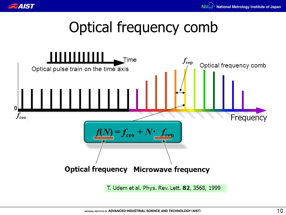 0 f ceo Optical frequency comb Frequency f(N) = f ceo + N ・ f rep f rep Optical frequency comb Optical pulse train on the time axis 10 Time T. Udem et