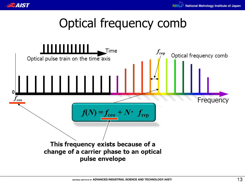 0 f ceo Optical frequency comb Frequency f(N) = f ceo + N ・ f rep f rep Optical frequency comb Optical pulse train on the time axis 13 Time