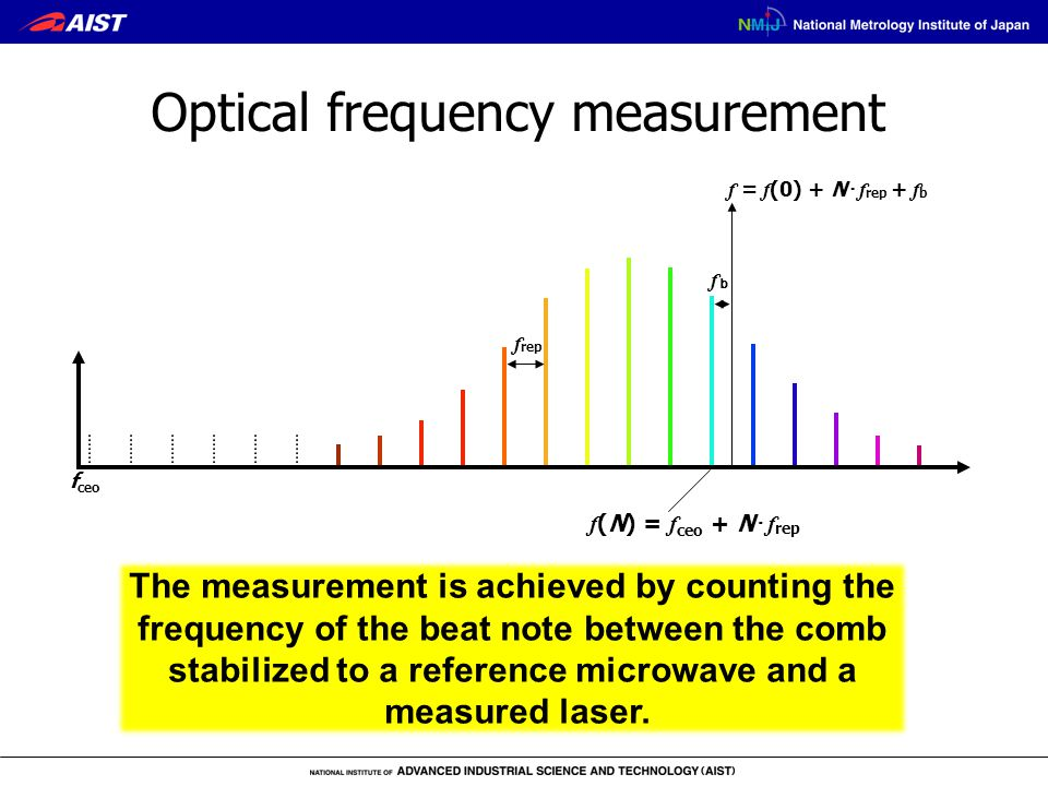 Optical frequency measurement f ceo f rep f (N) = f ceo + N ・ f rep f = f (0) + N ・ f rep + f b fbfb The measurement is achieved by counting the frequency of the beat note between the comb stabilized to a reference microwave and a measured laser.