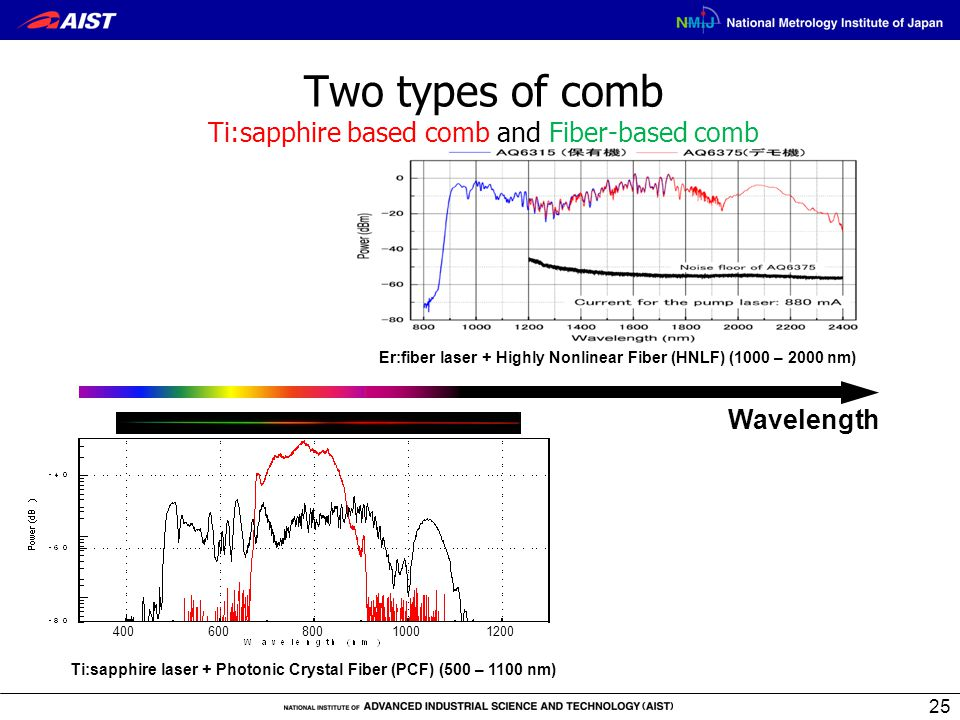 Two types of comb Ti:sapphire based comb and Fiber-based comb Er:fiber laser + Highly Nonlinear Fiber (HNLF) (1000 – 2000 nm) Wavelength Ti:sapphire l