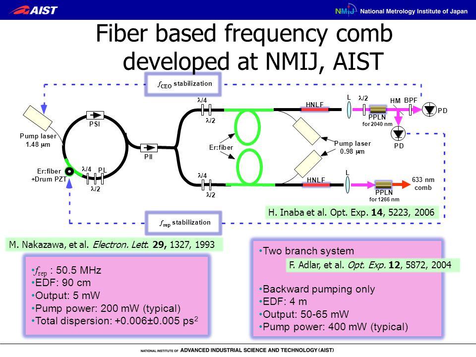 L HNLF Er:fiber Pumplaser 1.48  m PII PL /4 f CEO stabilization f rep stabilization /2 PSI Pumplaser 0.98  m /4 /2 /4 /2 HNLF L HM PD PD Er:fiber +DrumPZT BPF /2 633 nm comb PPLN for 2040 nm PPLN for 1266 nm M.