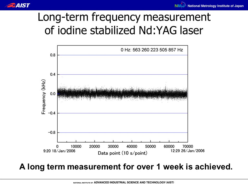 Long-term frequency measurement of iodine stabilized Nd:YAG laser A long term measurement for over 1 week is achieved.