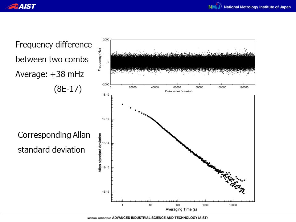 Frequency difference between two combs Average: +38 mHz (8E-17) Corresponding Allan standard deviation
