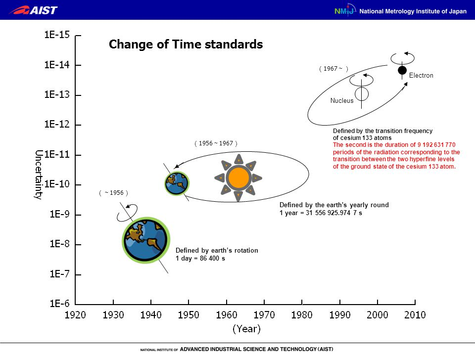 Defined by the transition frequency of cesium 133 atoms The second is the duration of 9 192 631 770 periods of the radiation corresponding to the tran