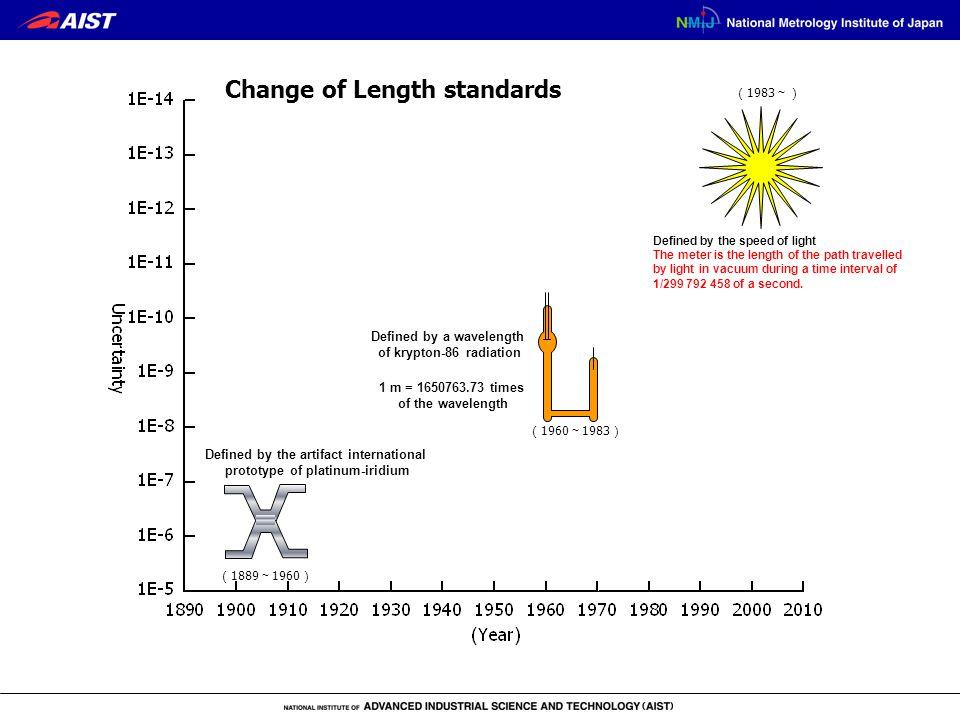 Defined by the artifact international prototype of platinum-iridium ( 1889 ~ 1960 ) ( 1960 ~ 1983 ) ( 1983 ~) Change of Length standards 1 m = 1650763